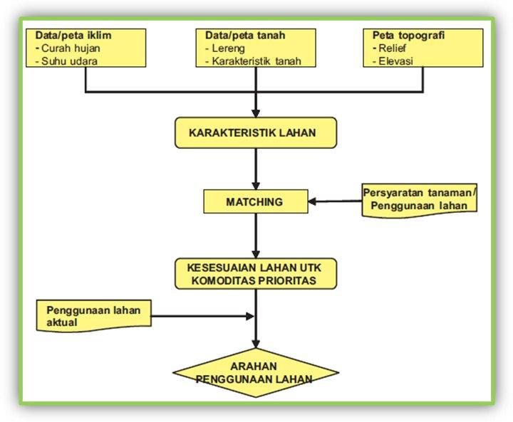 Lathifah_Geo: Proses Pembuatan Peta Kesesuaian Lahan Untuk ...