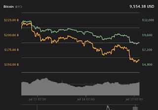 انهيار سعر بيتكوين بسبب دونالد ترامب - دونالد ترامب لا يحب العملات المشفرة