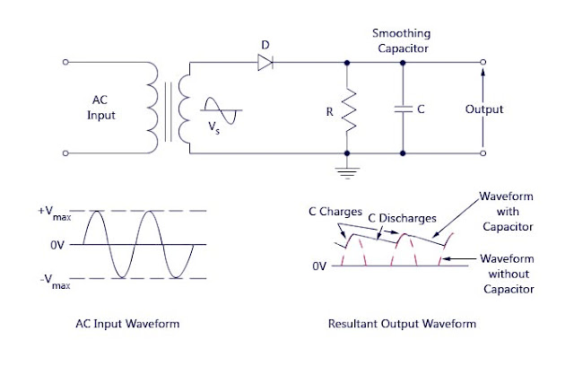 onclick786 rectifier half wave rectifiers half wave rectifier in some cases an resistor capacitor coupled filter rc is also used the circuit diagram below shows a half wave rectifier capacitor filter