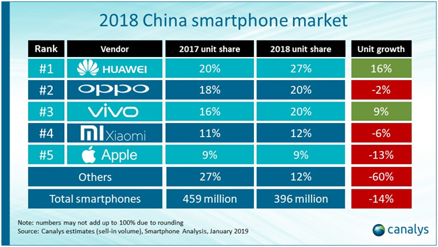 Vivo Bucks China's Declining Smartphone Market with 9% Growth in 2018