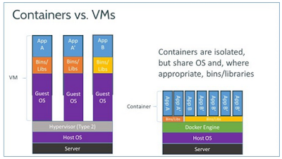 Difference of containerization and Virtualization