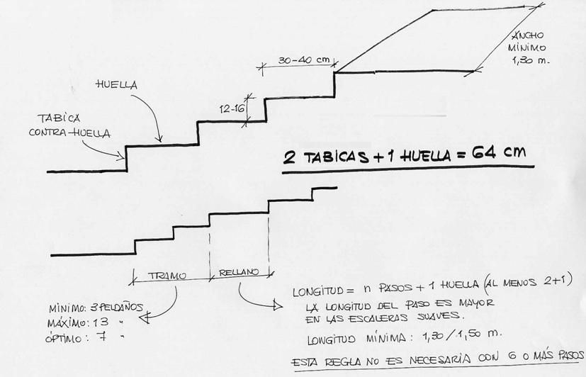 Base paisajismo obra civil iii escaleras i for Dimensiones de escaleras