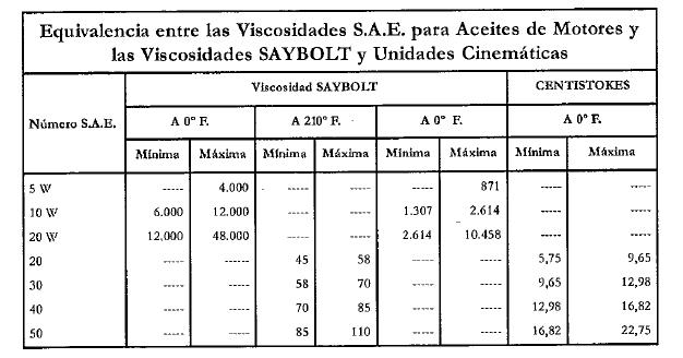 EQUIVALENCIA ENTRE VISCOSIDADES SAE Y SAYBOLT