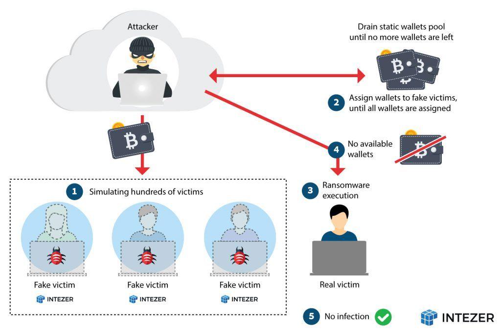 QNAP  - Bitcoin 2BExchange - eCh0raix Ransomware Attacking Linux File Storage Servers