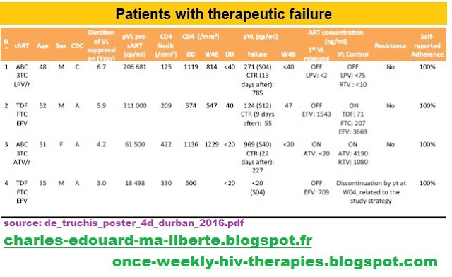 Leibowitch ANRS162-4D NCT02157311 hiv failure trial therapeutic failure echecs