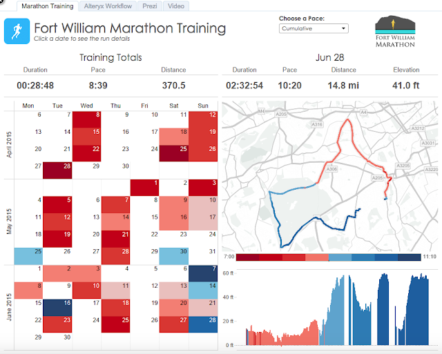 Alteryx + Tableau: Visualising a Simpler RunKeeper Training Plan