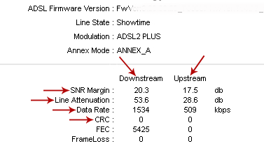 Pengertian SNR Margin & Line Attenuation Pada Modem ADSL
