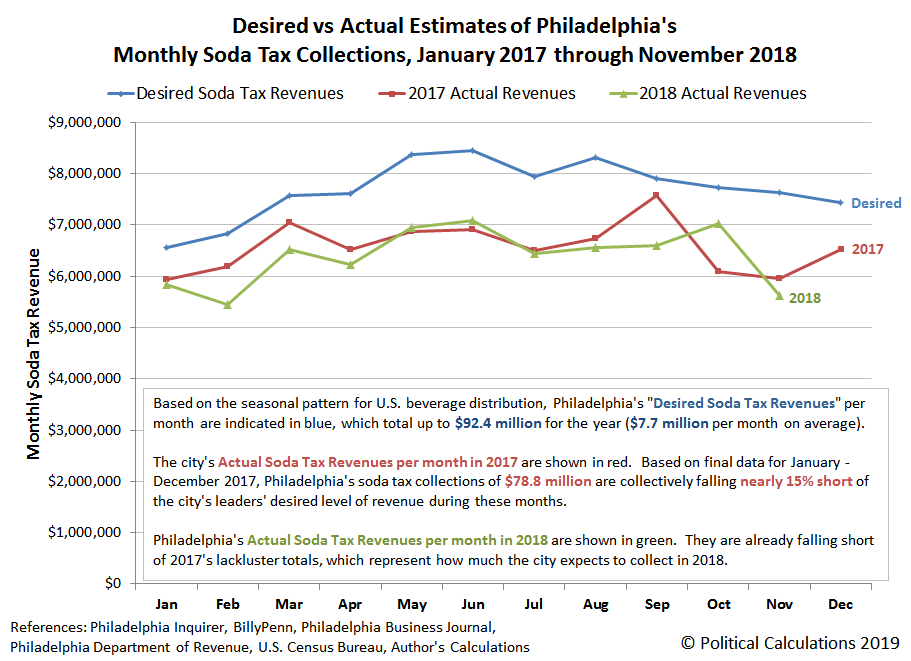 Desired vs Actual Estimates of Philadelphia's Monthly Soda Tax Collections, January 2017 through November 2018