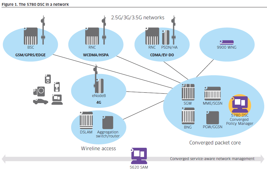 Broadband Traffic Management: [Update 54: ALU <-> Allot