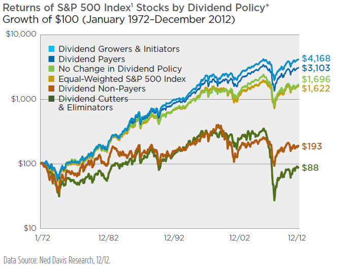 Rentabilidad empresas de crecimiento del dividendo