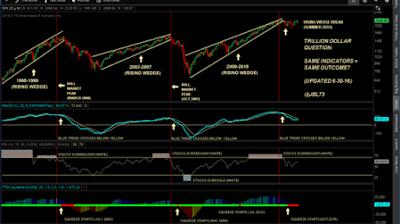 StockTwits Charts