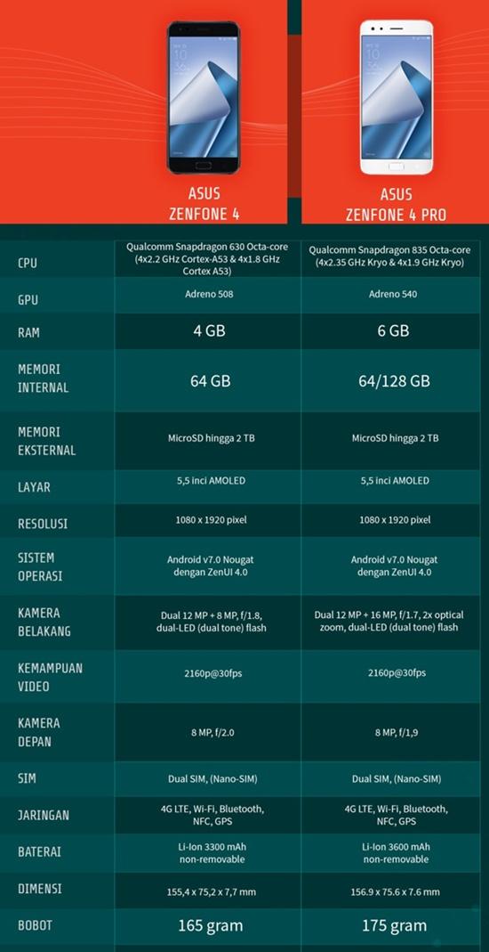 Zenfone 4 dan Zenfone 4 Pro