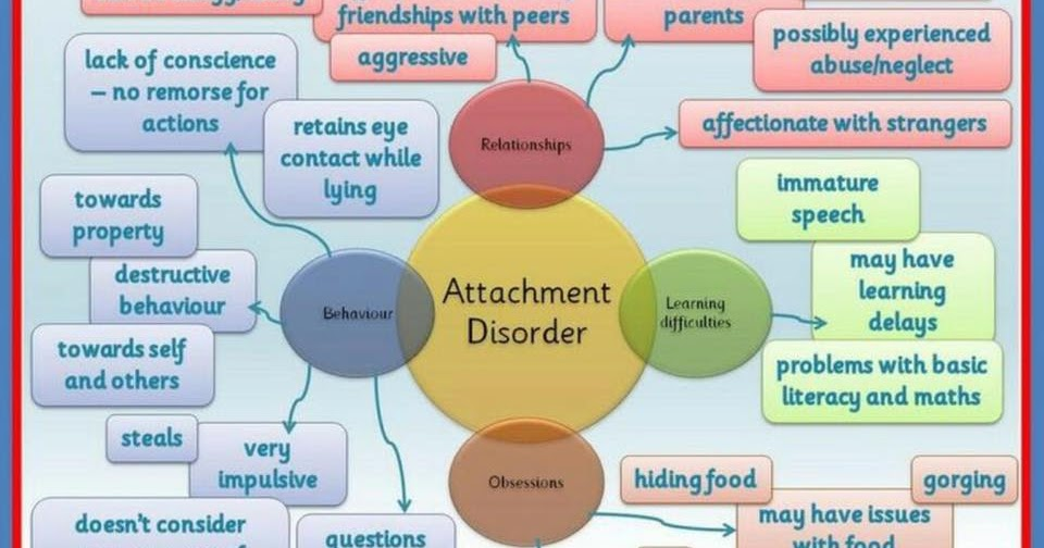 symptoms Reaction adult attachment disorder
