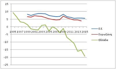 Δημήτρης Καζάκης: Τι μπορεί και πρέπει να γίνει με το δημόσιο χρέος της Ελλάδας;