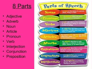Google Image - Penjelasan Lengkap Tentang Parts Of  Speech Beserta Contoh