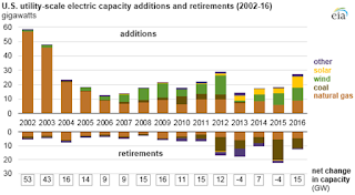 Most new generating capacity added in recent years has been renewables and natural gas, while most retired generation has been coal-fired. (Credit: eia) Click to Enlarge.