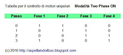 Fig. 4 - Tabella di comando motori passo passo UNIPOLARI in Two Phase ON - di Paolo Luongo