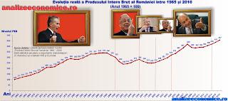 Evoluția PIB-ului României între 1965 și 2016