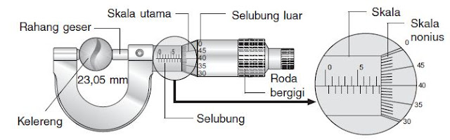 Cara Mengukur, Menggunakan, Menghitung serta Membaca Jangka Sorong dan Mikrometer Sekrup