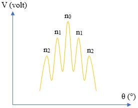 metode grafik difraksi cahaya pada kristal