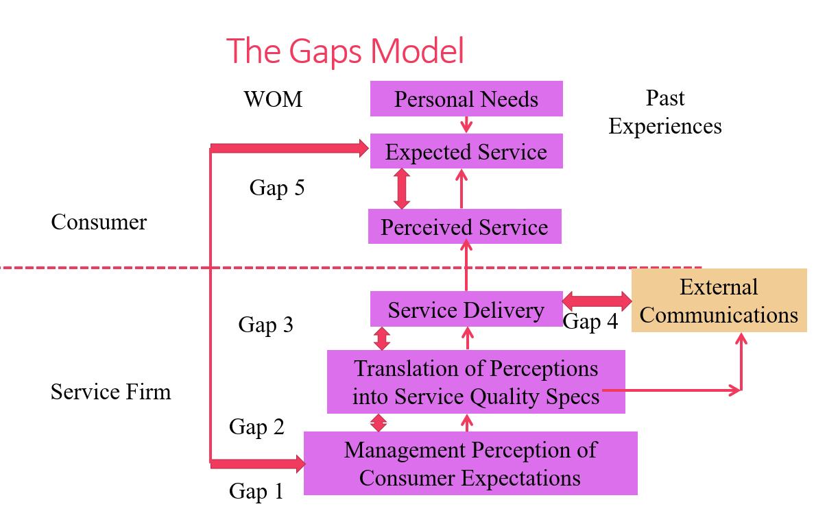 Gap Model Of Service Quality | Quality RfO | Pinterest ... |Service Quality Gaps