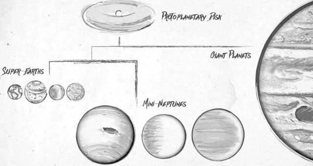 This sketch illustrates a family tree of exoplanets. Planets are born out of swirling disks of gas and dust called protoplanetary disks. The disks give rise to giant planets like Jupiter as well as smaller planets mostly between the sizes of Earth and Neptune. Researchers using data from the W. M. Keck Observatory and NASA's Kepler mission discovered that the smaller planets can be cleanly divided into two size groups: the rocky Earth-like planets and super-Earths, and the gaseous mini-Neptunes. Credit: NASA/Kepler/Caltech (T. Pyle)