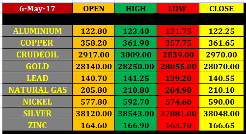 Today%25E2%2580%2599s%2Bcommodity%2BMarket%2Bclosing%2Brates%2B5%2Bmay%2B2017 8 may mcx commodity intraday pivot points