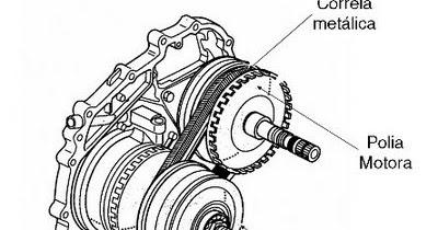 FNCarros: Diferença entre Cambio automático e cambio CVT