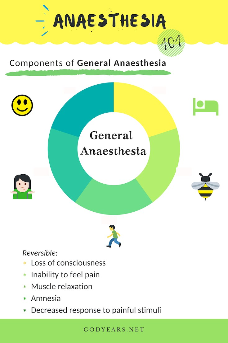 Did you know there are 5 (not just making you unconscious!) vital components in General Anaesthesia?