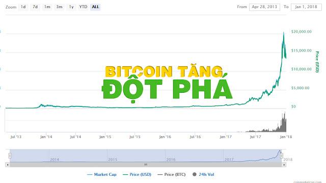gia bitcoin hom nay tang