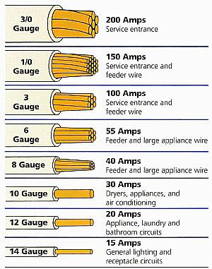 Electrical wire size chart in mm calculator electric gauge distance also rh tipsspot