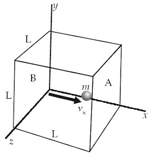 Sebuah partikel bergerak dengan kecepatan vx dalam ruang berbentuk kubus berusuk L.