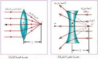 العدسات الرقيقة وقوانينها ، العدسات في الفيزياء ، درس العدسات المقعرة والمحدبة ، العدسات اللامة والمفرقة ، بحث عن العدسات في الفيزياء ، Thin lenses