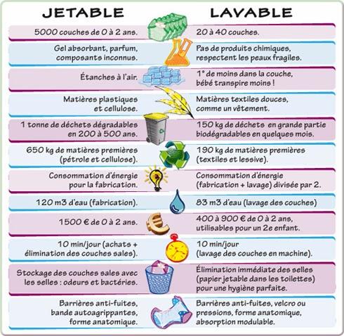 Mettre au monde au naturel comparaison couches lavables - Comparatif couches jetables ecologiques ...