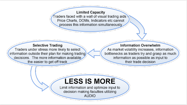 Limited Capacity leads to Information Overwhelm leads to Selective Trading. Conclusion Less is More