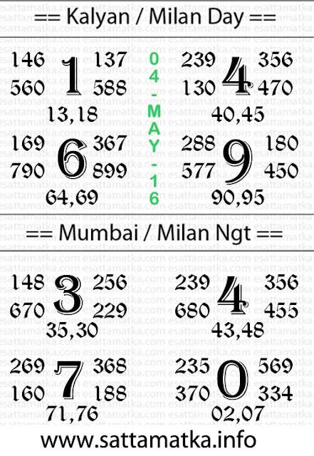 Satta Matka Kalyan Result Chart [04-May]
