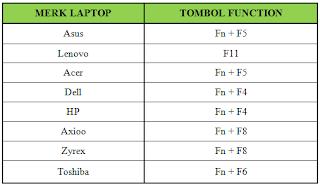 tombol function