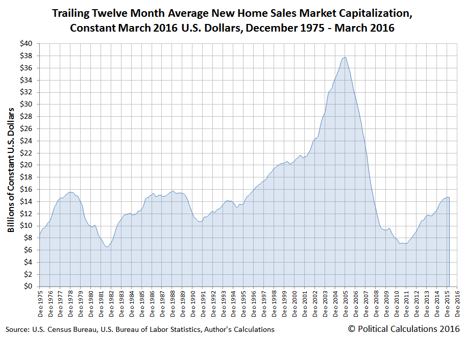 Trailing Twelve Month Average New Home Sales Market Capitalization, Constant March 2016 U.S. Dollars, December 1975 - March 2016