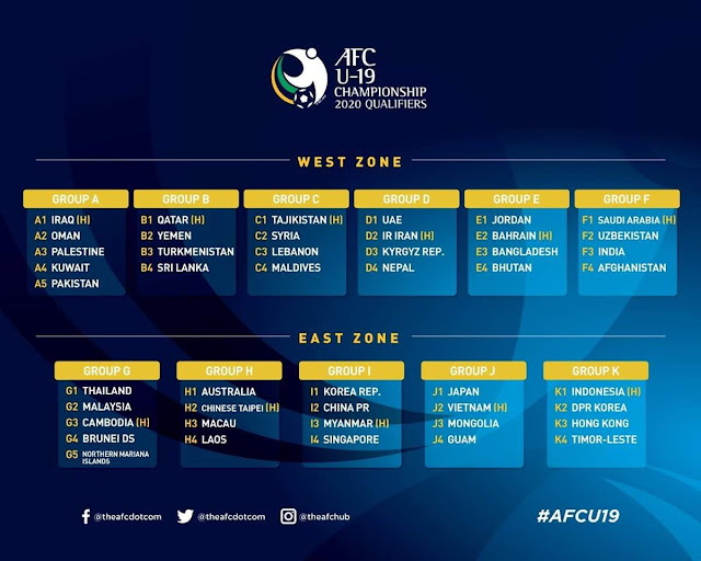 Keputusan Kelayakan AFC B19 2020 Malaysia