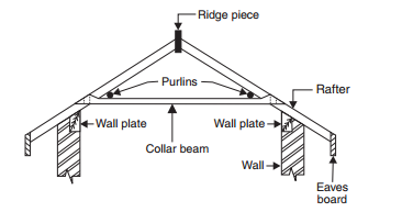 Double or purlins roofs-roofconstruction-terminology.blogspot.com