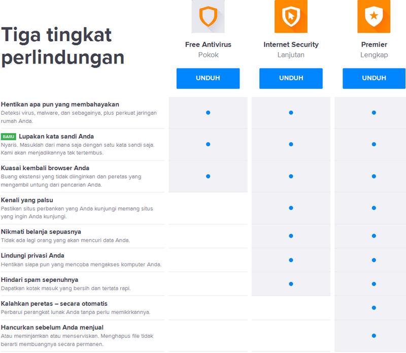 Tingkat perlindungan antivirus avast