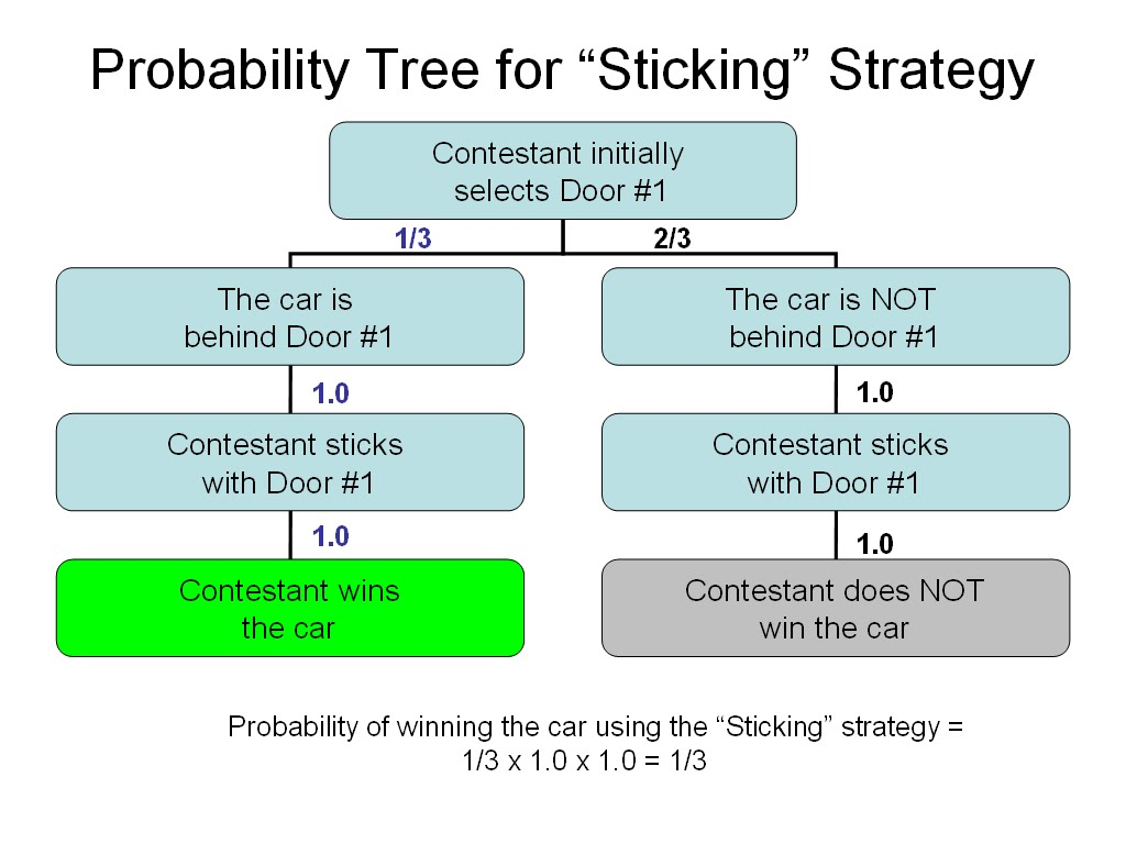 Probability Tree Diagram Example Problems 1995 Acura Integra Stereo Wiring The Monty Hall Problem  Part 2 Stephen Law