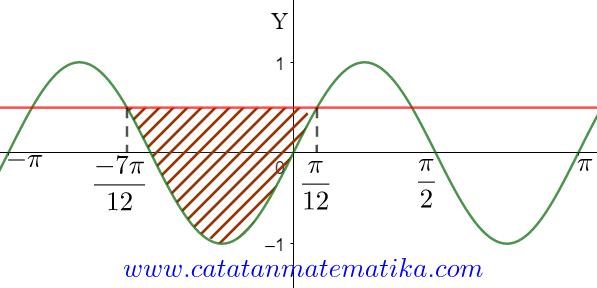 Pembahasan Matematika IPA SBMPTN 2015 Kode 509