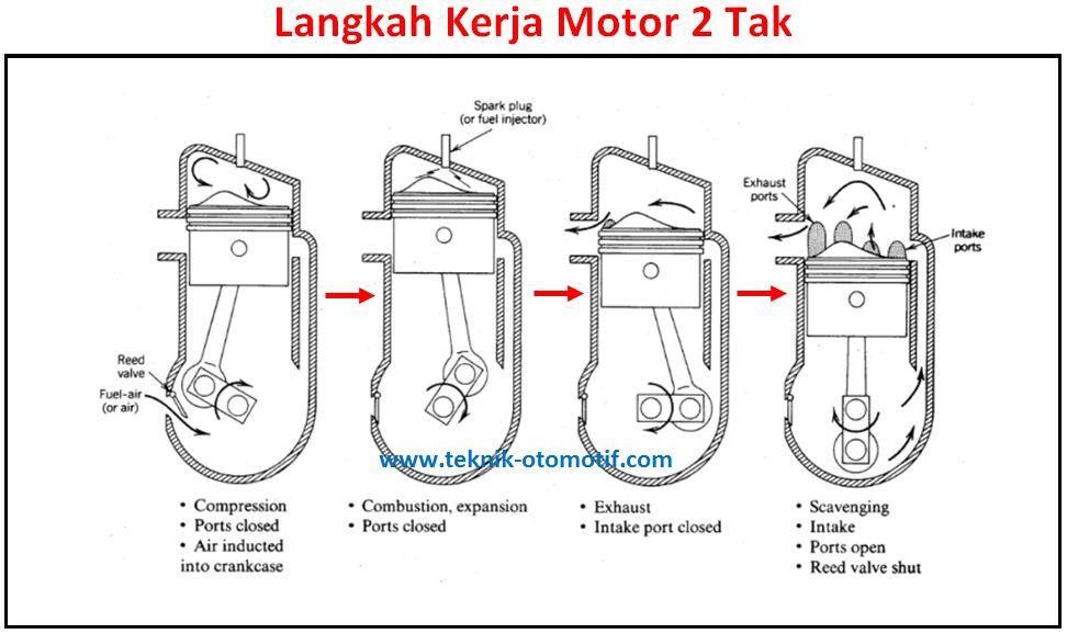 Cara Kerja Motor 4 Tak dan 2 Tak | teknik-otomotif.com