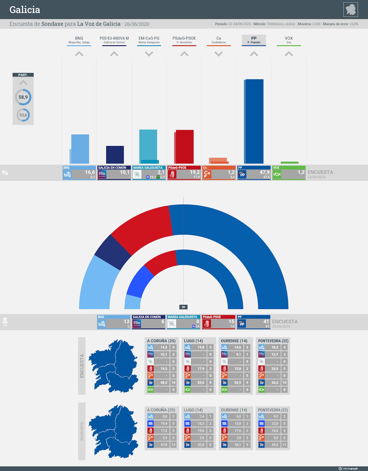 Gráfico de la encuesta para elecciones autonómicas en Galicia realizada por Sondaxe para La Voz de Galicia, 26 de junio de 2020