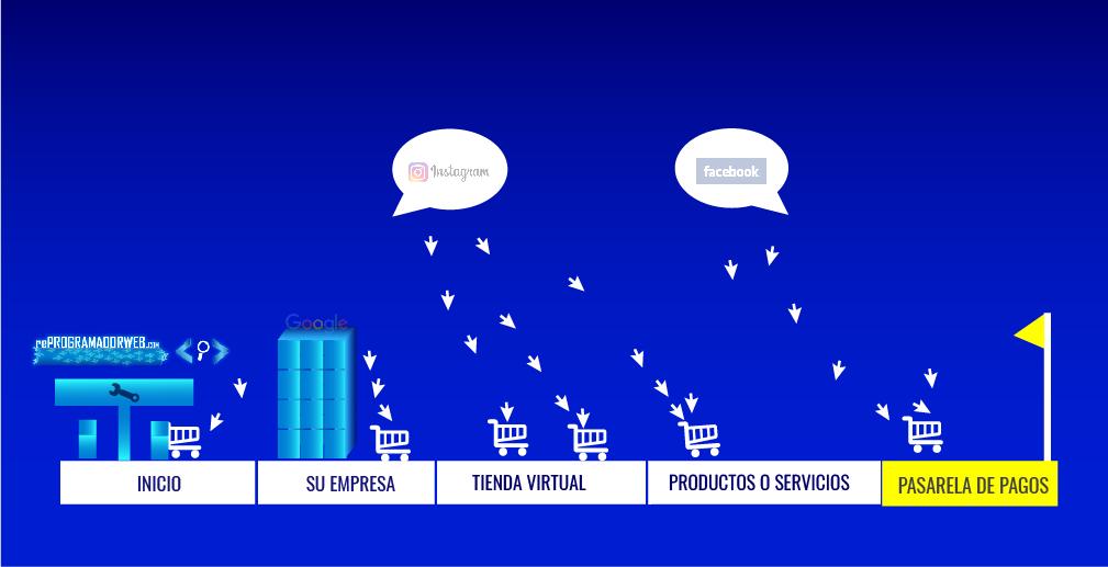 promocion publicidad en internet para empresas