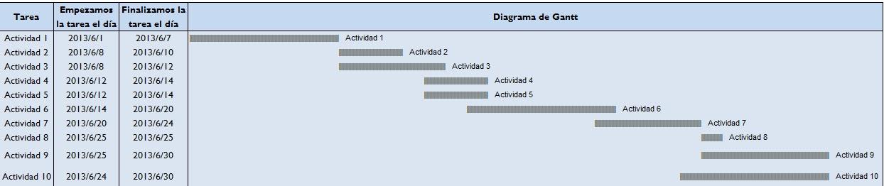 Excel MBA Excel Gráficos - diagrama de gantt en excel