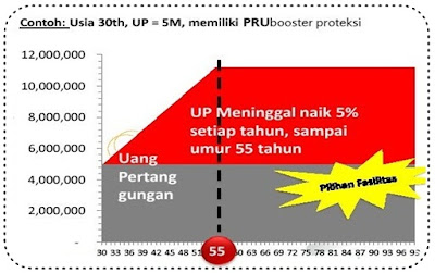 PRUbooster Proteksi