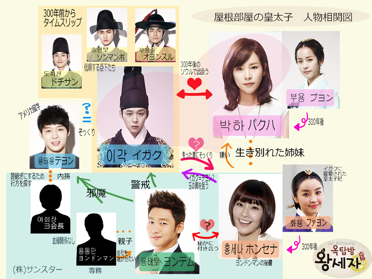K Drama The Rooftop Prince Review Reviews And Stuff