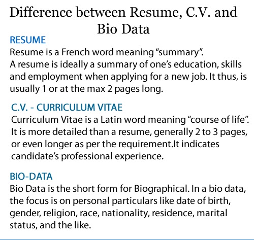 Difference between Resume, CV and BioData Computonics